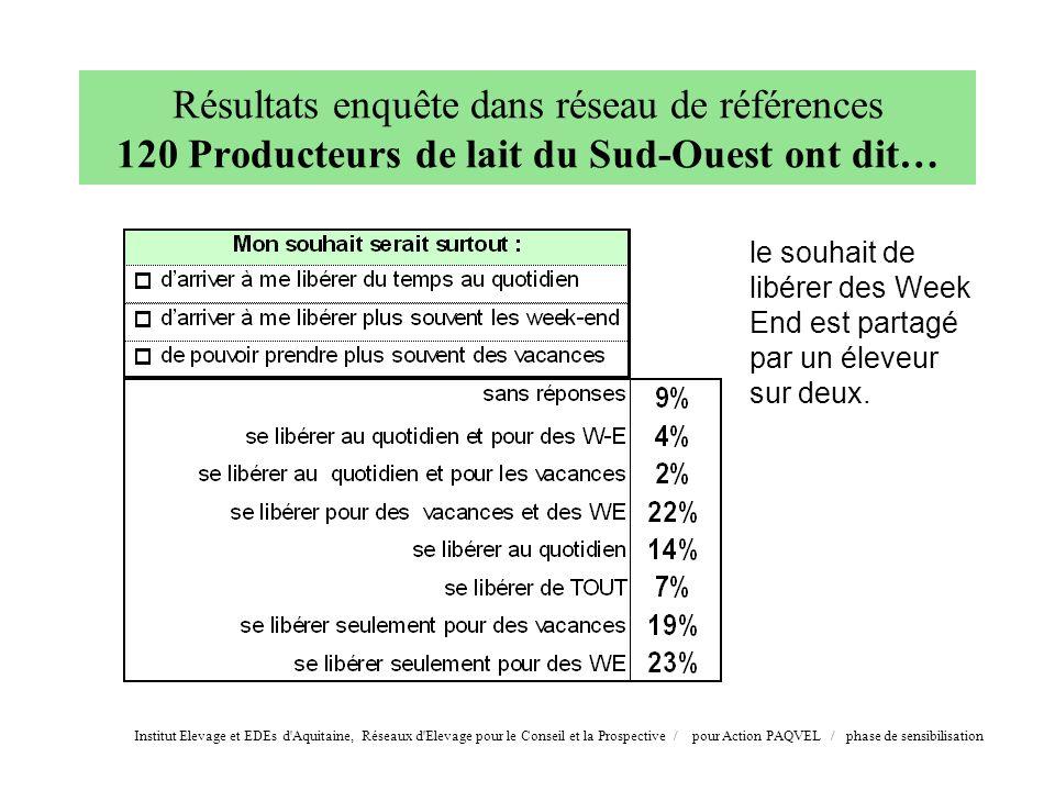 Résultats enquête dans réseau de références 120 Producteurs de lait du Sud-Ouest ont dit…