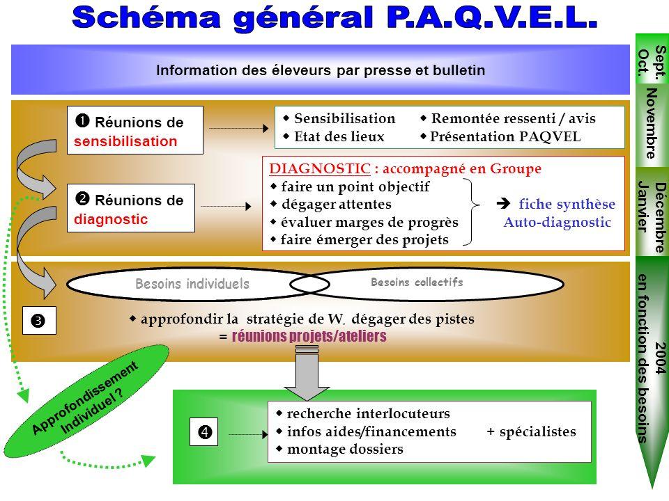 Schéma général P.A.Q.V.E.L.  Réunions de sensibilisation