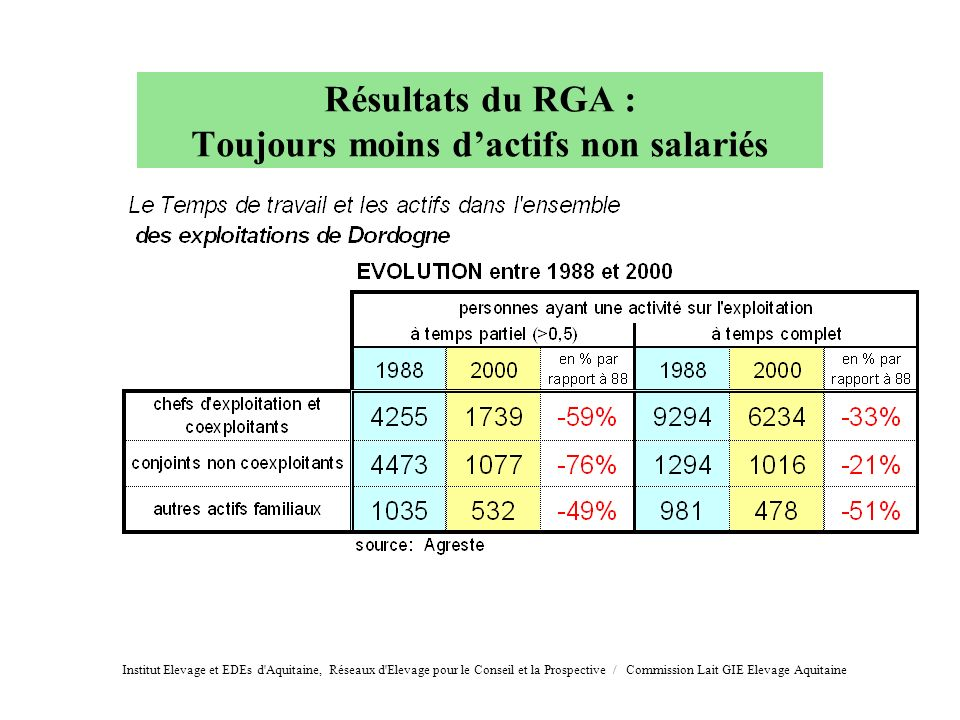 Résultats du RGA : Toujours moins d'actifs non salariés