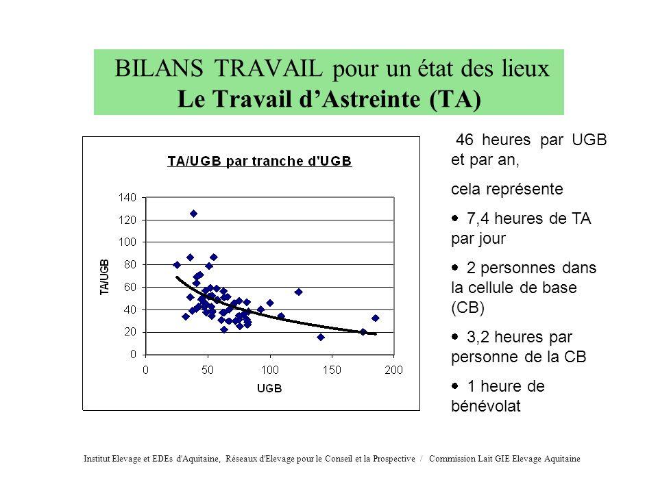 BILANS TRAVAIL pour un état des lieux Le Travail d'Astreinte (TA)
