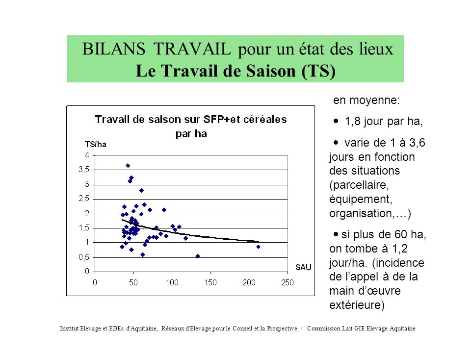 BILANS TRAVAIL pour un état des lieux Le Travail de Saison (TS)