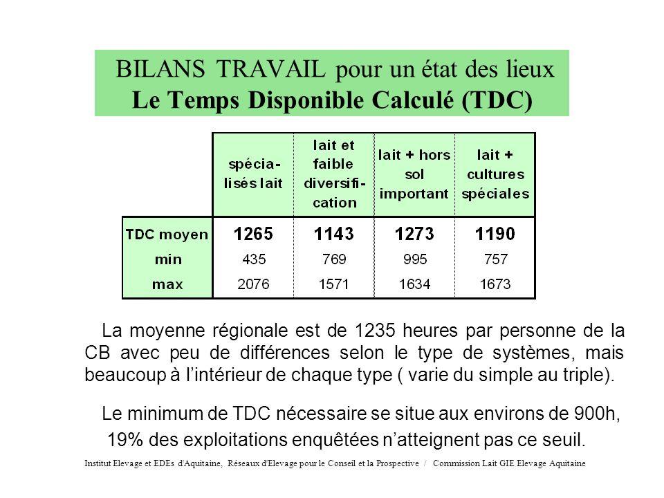 BILANS TRAVAIL pour un état des lieux Le Temps Disponible Calculé (TDC)