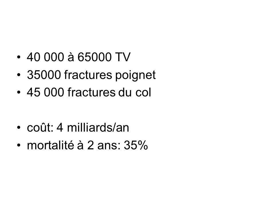 40 000 à 65000 TV 35000 fractures poignet. 45 000 fractures du col.