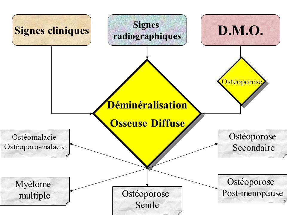 D.M.O. Signes cliniques Déminéralisation Osseuse Diffuse Signes