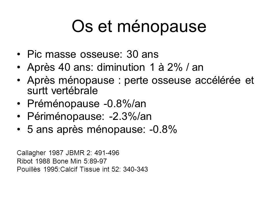 Os et ménopause Pic masse osseuse: 30 ans