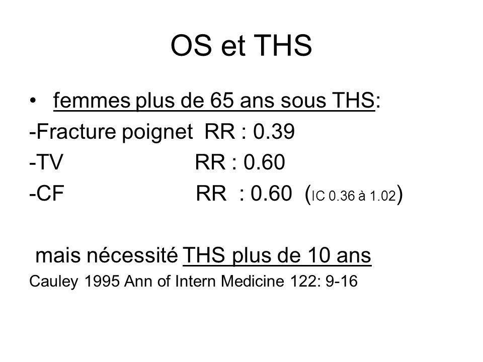 OS et THS femmes plus de 65 ans sous THS: -Fracture poignet RR : 0.39