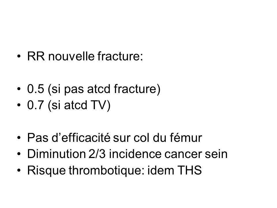 RR nouvelle fracture: 0.5 (si pas atcd fracture) 0.7 (si atcd TV) Pas d'efficacité sur col du fémur.
