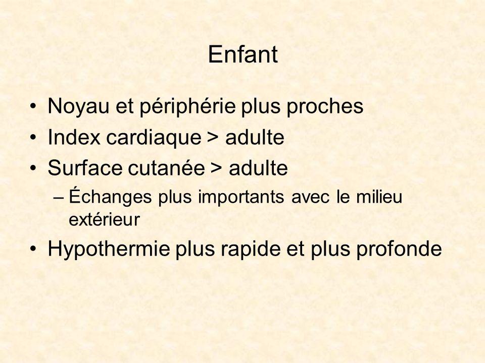 Enfant Noyau et périphérie plus proches Index cardiaque > adulte