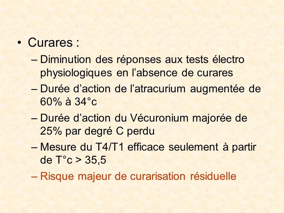 Curares : Diminution des réponses aux tests électro physiologiques en l'absence de curares. Durée d'action de l'atracurium augmentée de 60% à 34°c.