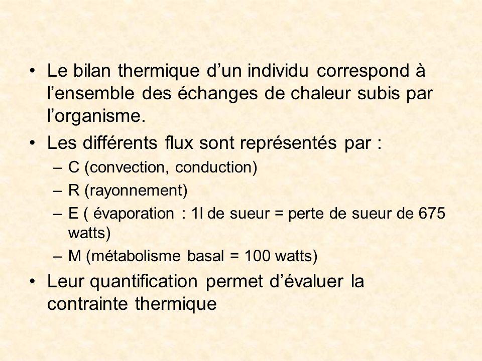 Les différents flux sont représentés par :