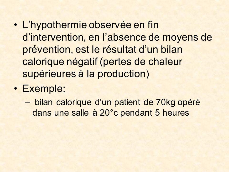 L'hypothermie observée en fin d'intervention, en l'absence de moyens de prévention, est le résultat d'un bilan calorique négatif (pertes de chaleur supérieures à la production)