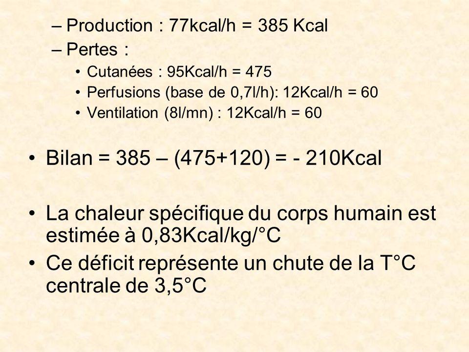 La chaleur spécifique du corps humain est estimée à 0,83Kcal/kg/°C