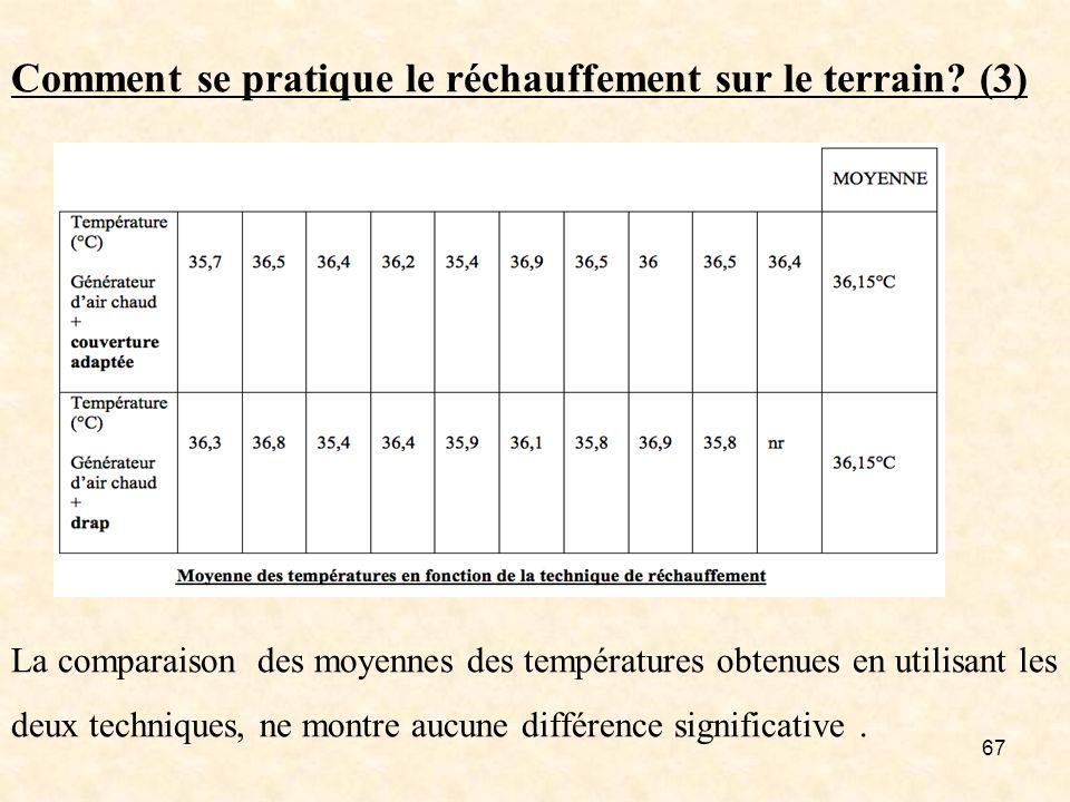 Comment se pratique le réchauffement sur le terrain