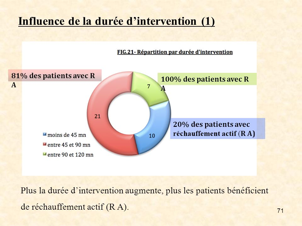 Influence de la durée d'intervention (1)
