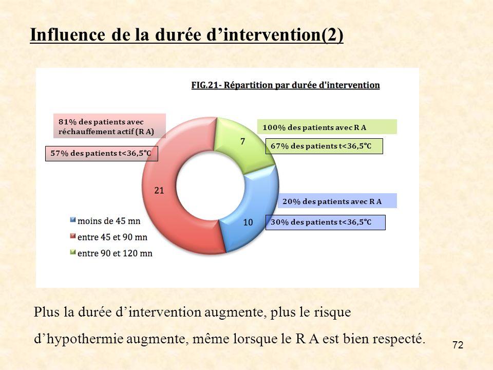 Influence de la durée d'intervention(2)