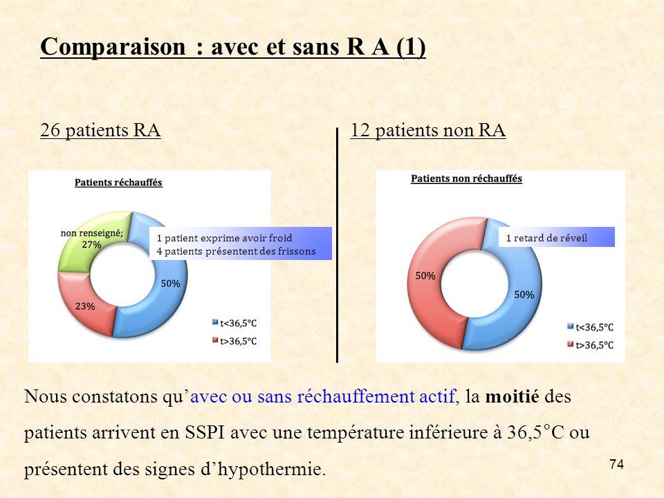 Comparaison : avec et sans R A (1) 26 patients RA 12 patients non RA