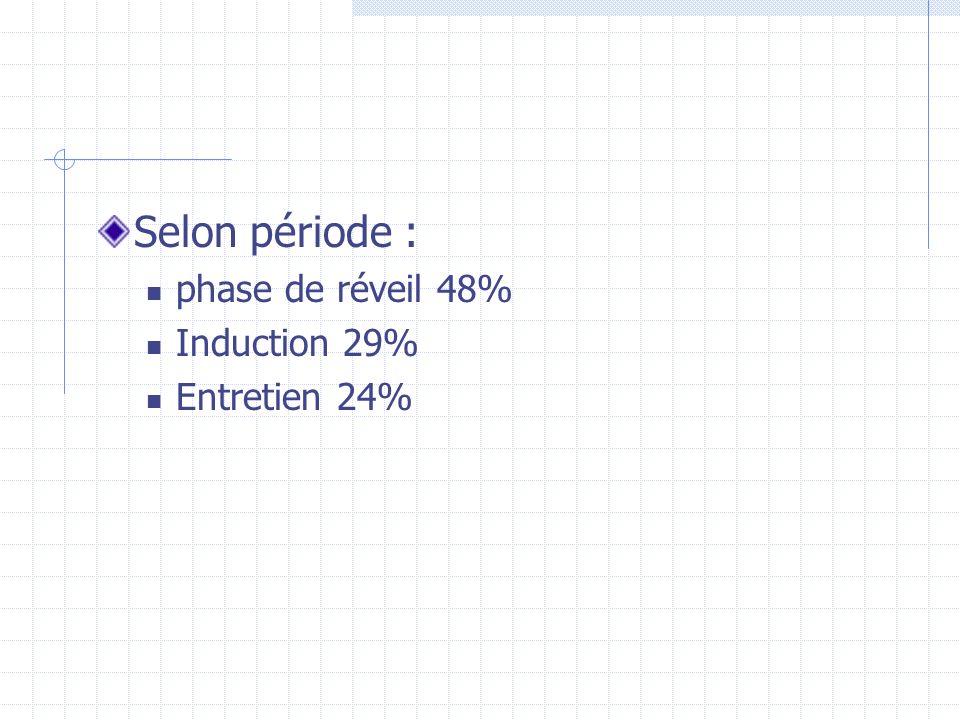 Selon période : phase de réveil 48% Induction 29% Entretien 24%