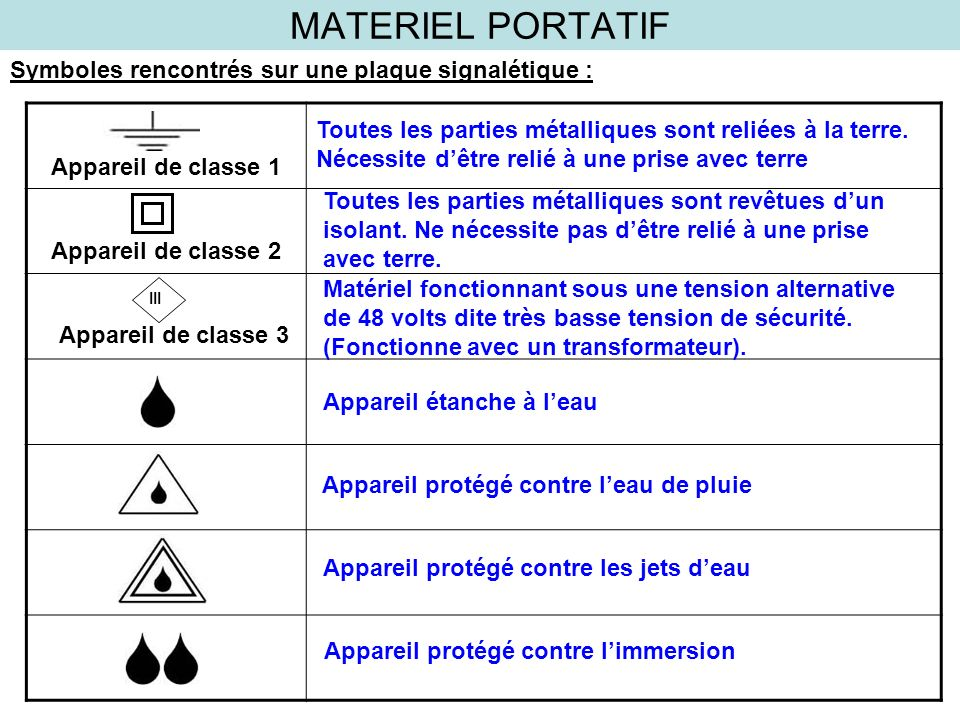 MATERIEL PORTATIF Symboles rencontrés sur une plaque signalétique :