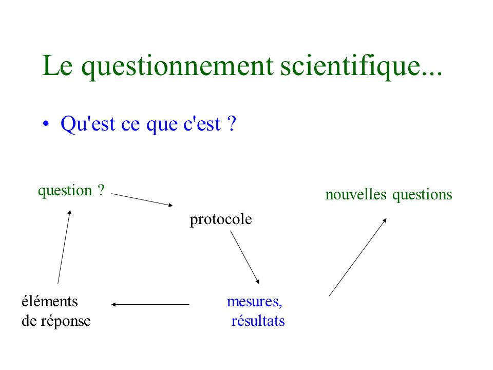 Le questionnement scientifique...