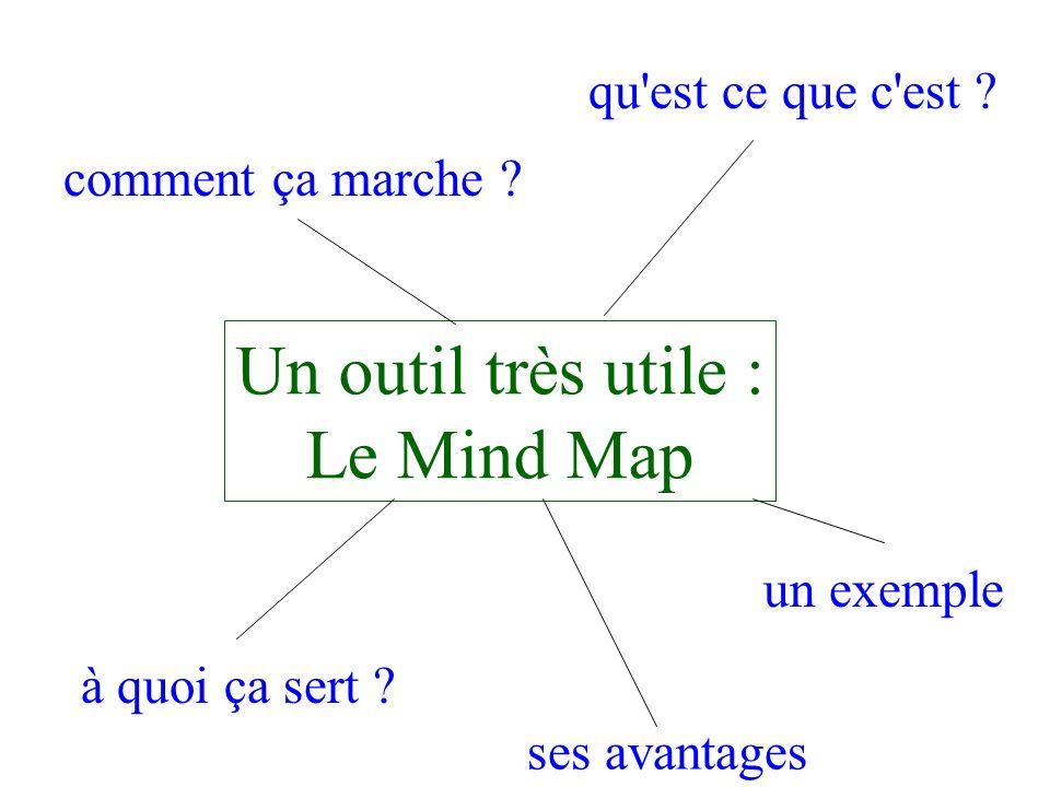 Un outil très utile : Le Mind Map qu est ce que c est