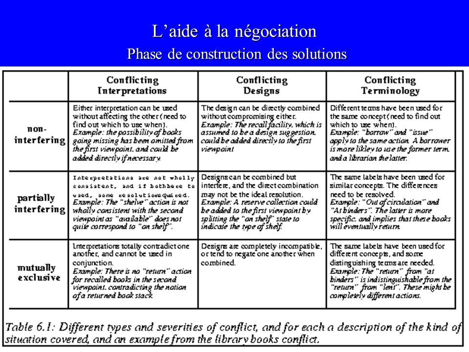 L'aide à la négociation Phase de construction des solutions