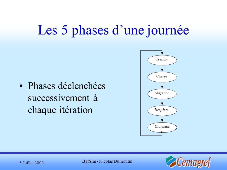 Les 5 phases d'une journée
