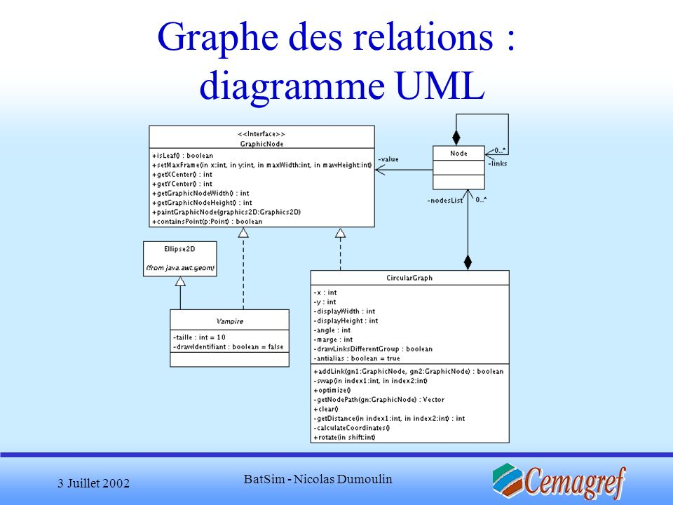 Graphe des relations : diagramme UML