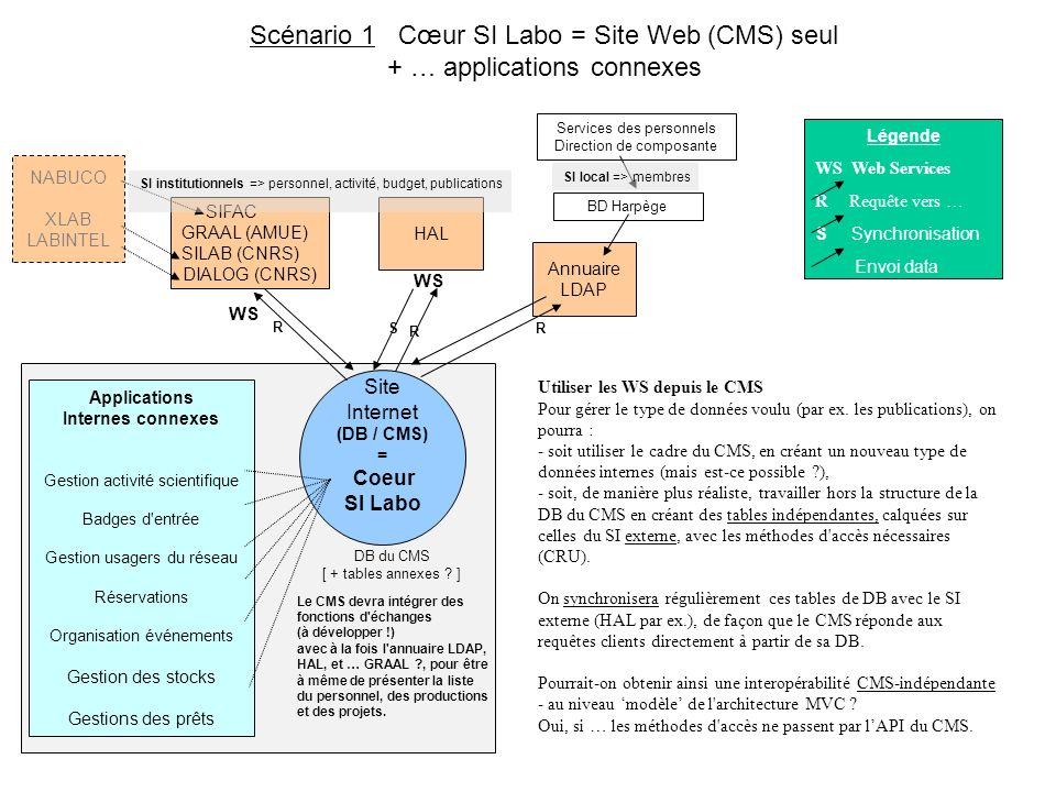Scénario 1 Cœur SI Labo = Site Web (CMS) seul