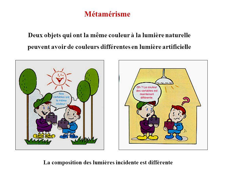 Métamérisme Deux objets qui ont la même couleur à la lumière naturelle