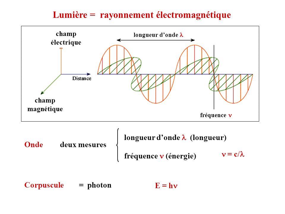 Lumière = rayonnement électromagnétique