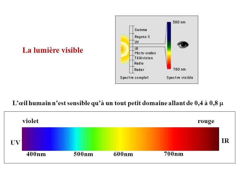 La lumière visible L'œil humain n'est sensible qu'à un tout petit domaine allant de 0,4 à 0,8 m. violet.