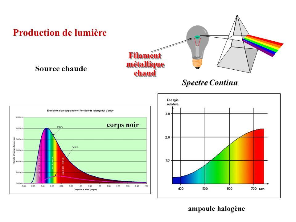 Production de lumière Filament métallique chaud Source chaude