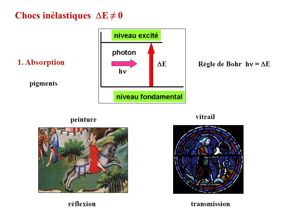 Chocs inélastiques DE ≠ 0