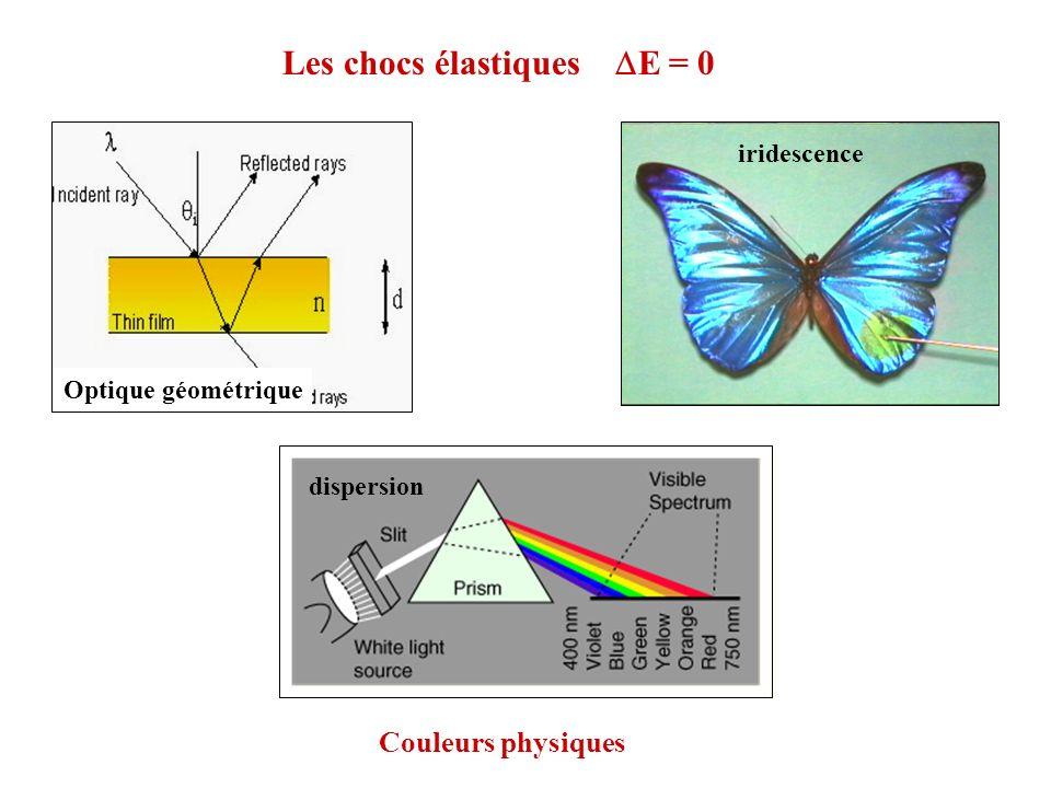 Les chocs élastiques DE = 0