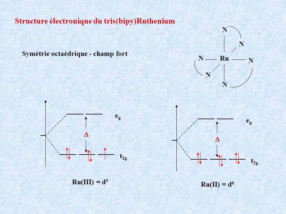 Structure électronique du tris(bipy)Ruthenium