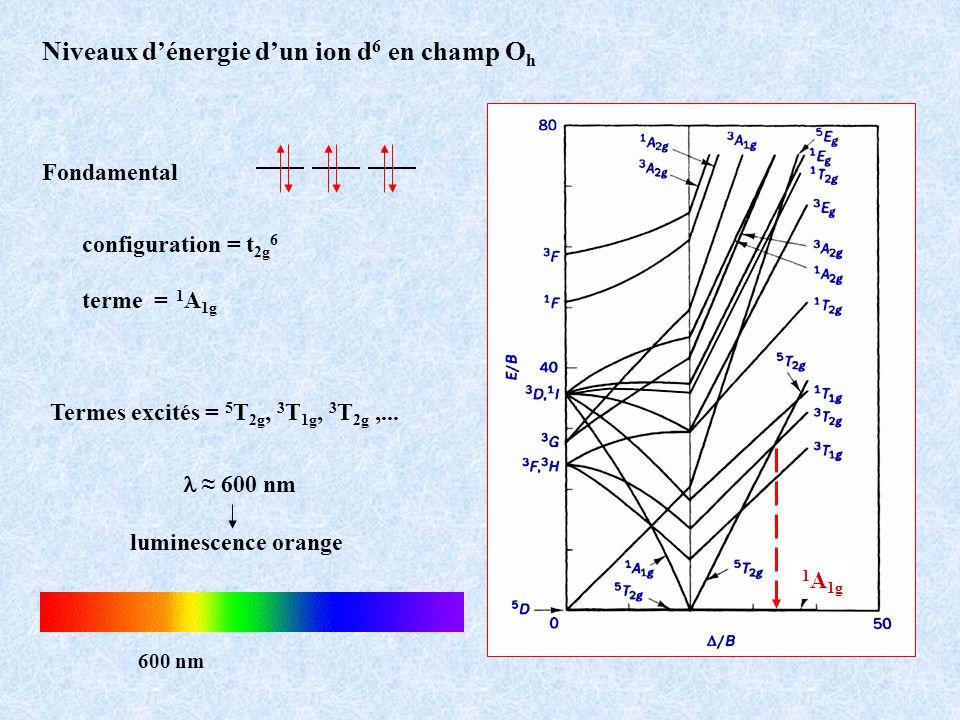 Niveaux d'énergie d'un ion d6 en champ Oh