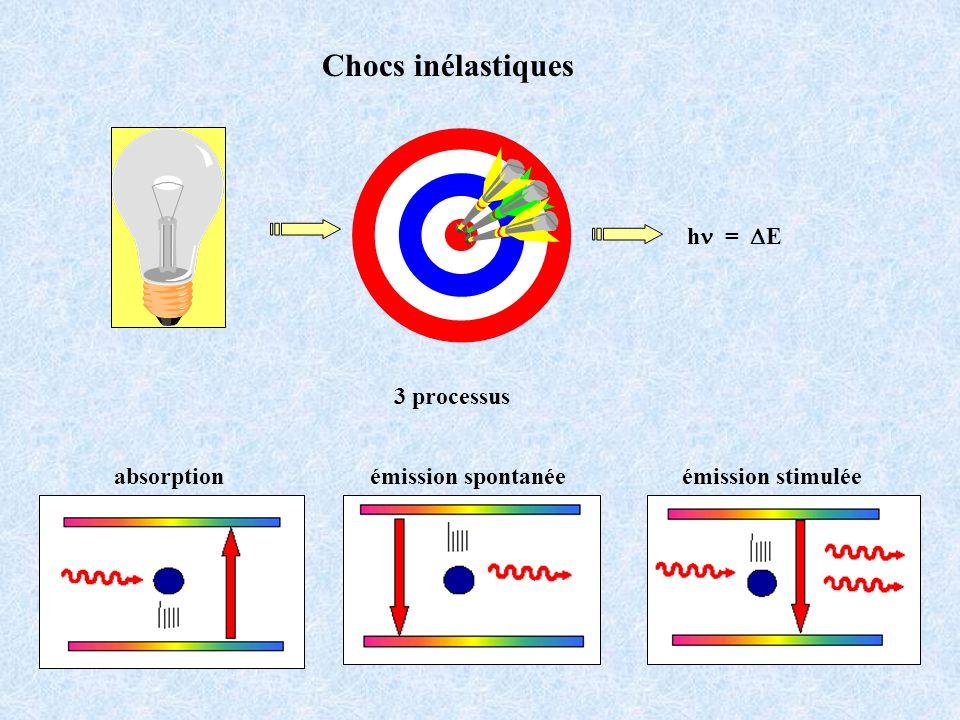 Chocs inélastiques hn = DE 3 processus absorption émission stimulée