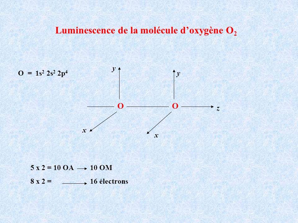 Luminescence de la molécule d'oxygène O2