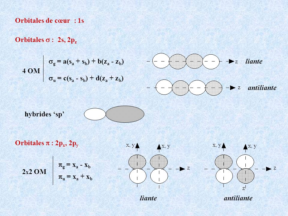 Orbitales de cœur : 1s Orbitales s : 2s, 2pz. sg = a(sa + sb) + b(za - zb) su = c(sa - sb) + d(za + zb)