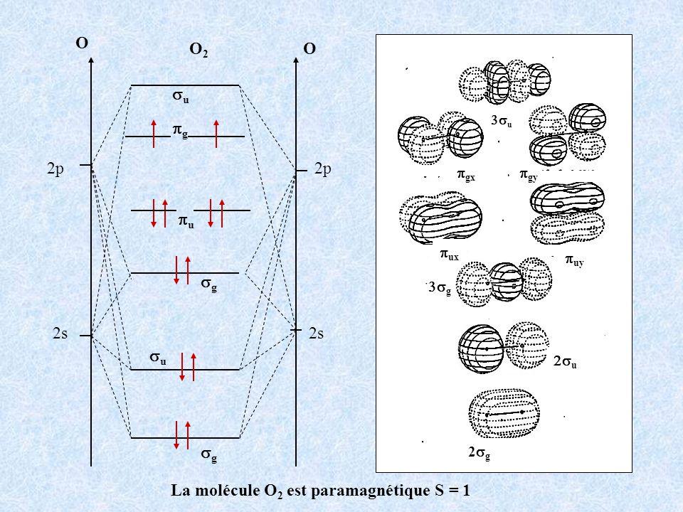 La molécule O2 est paramagnétique S = 1