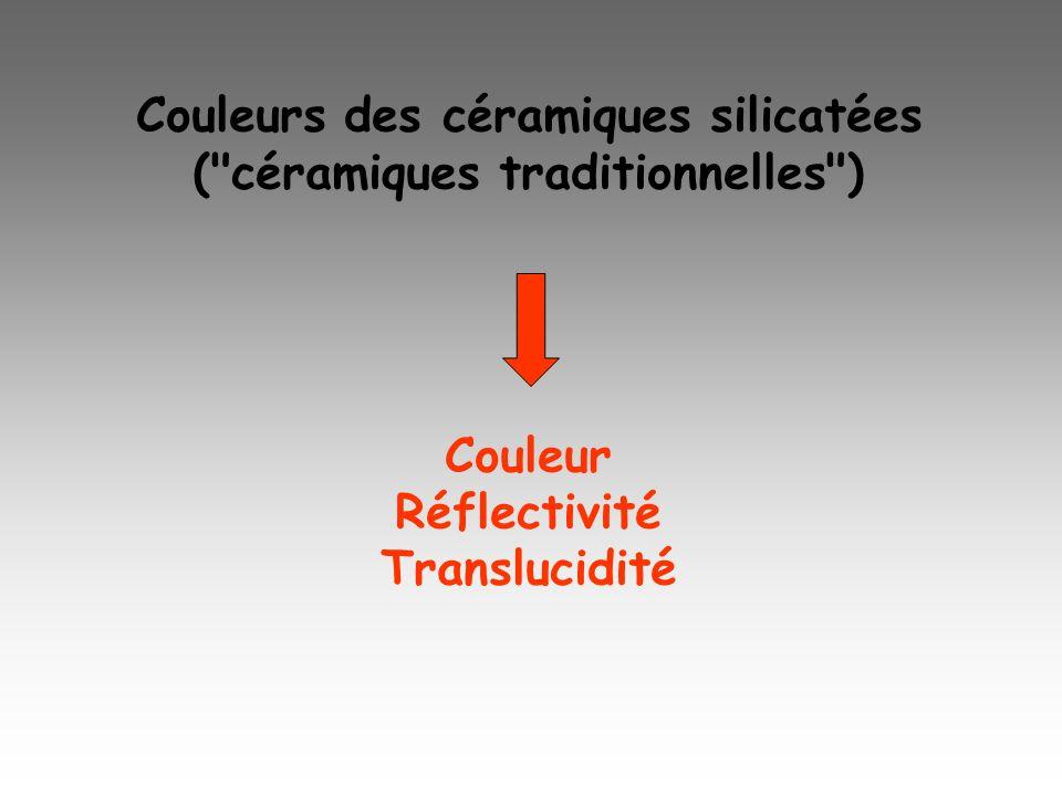 Couleurs des céramiques silicatées ( céramiques traditionnelles )