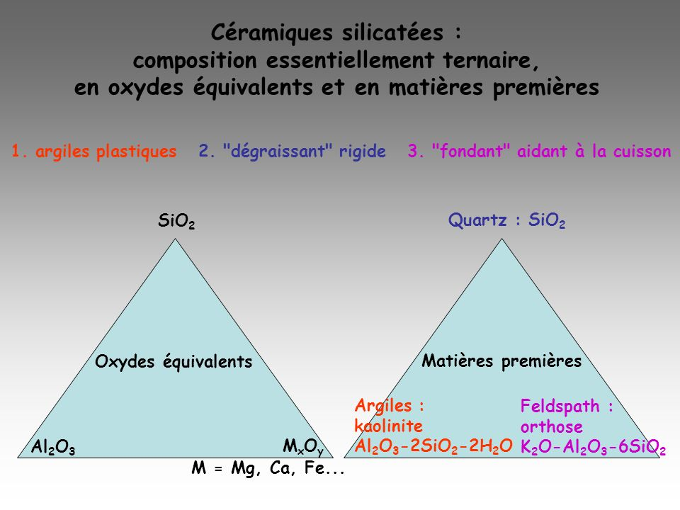 Céramiques silicatées : composition essentiellement ternaire,
