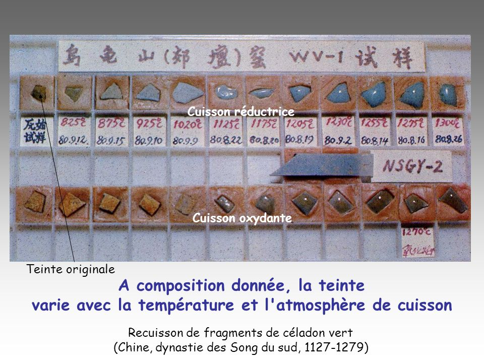 A composition donnée, la teinte