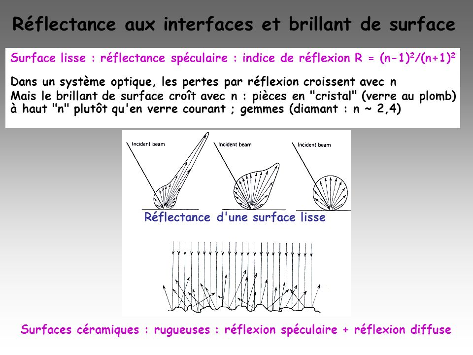 Réflectance aux interfaces et brillant de surface