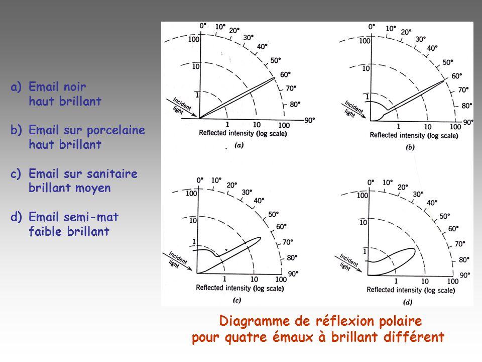 Diagramme de réflexion polaire pour quatre émaux à brillant différent