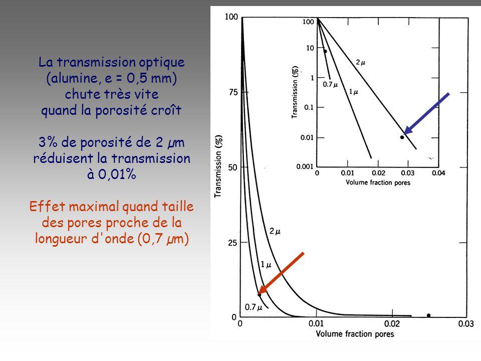 La transmission optique (alumine, e = 0,5 mm) chute très vite