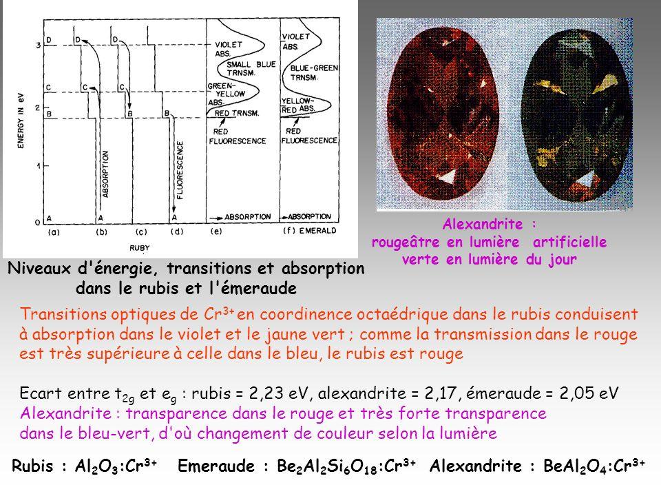 Niveaux d énergie, transitions et absorption
