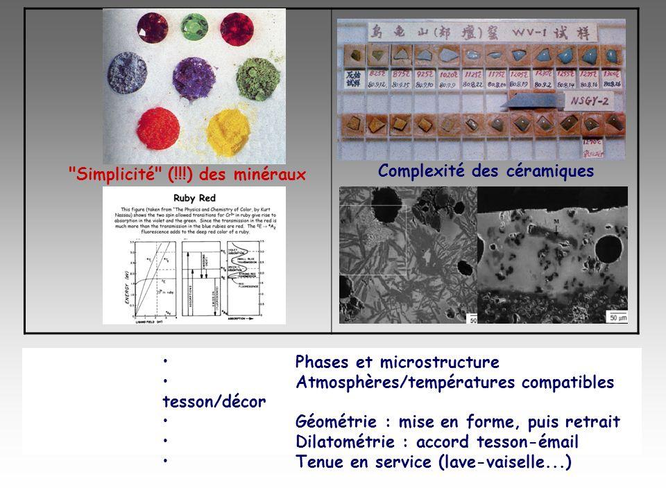 Simplicité (!!!) des minéraux