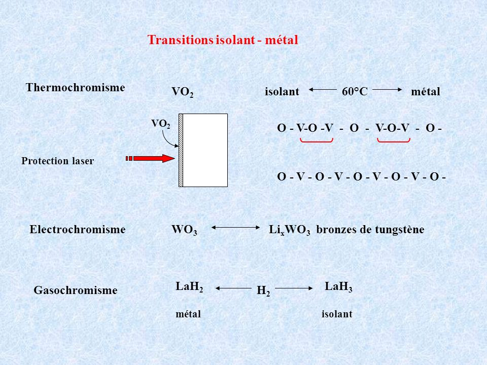 Transitions isolant - métal