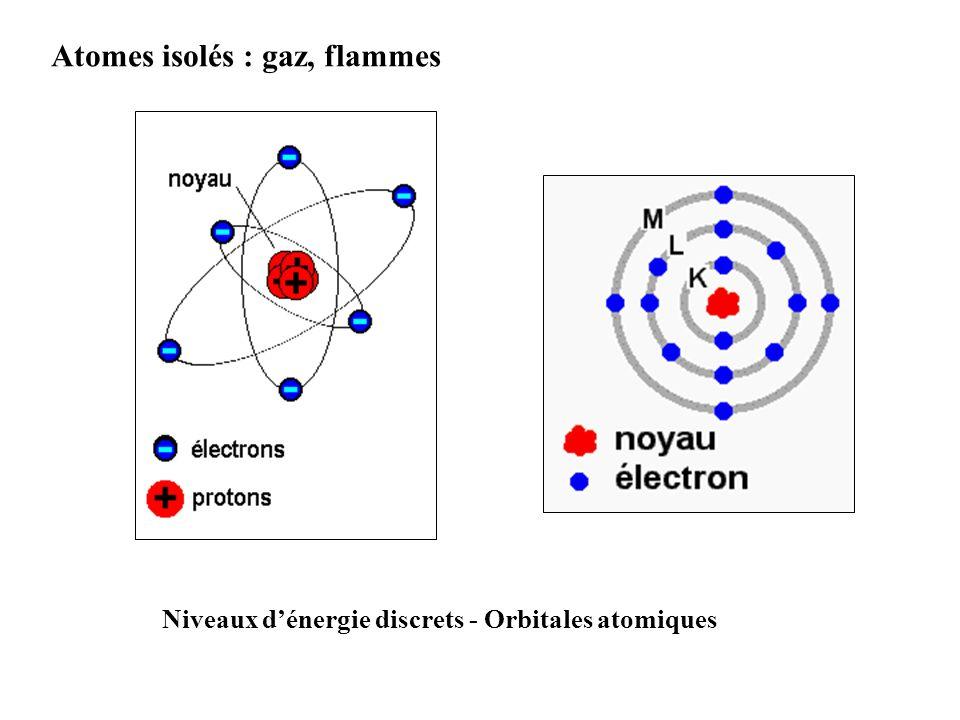 Atomes isolés : gaz, flammes